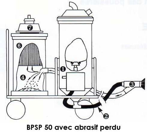 gommage sans poussière avec la BPSP50
