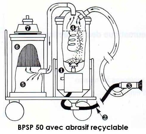 sableuse BPSP