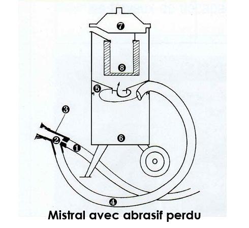 kit tous abrasifs pour gommage sans poussière